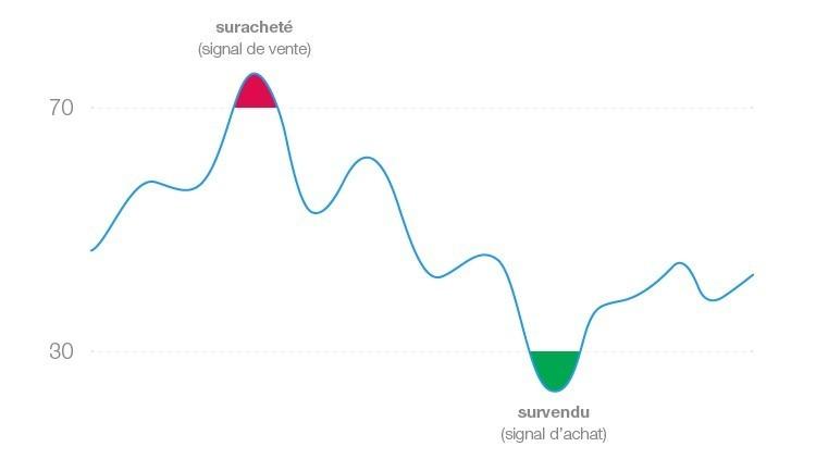 Savoir utiliser l'indicateur-RSI-Relative-Strenght-Index trading algorithmique