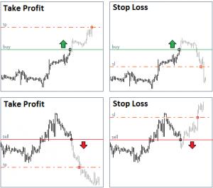 Les notions importantes à maitriser pour faire du trading : stop loss et take profit