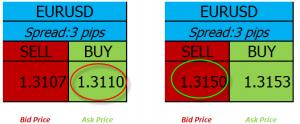Les notions importantk4es à maitriser pour faire du trading : spread
