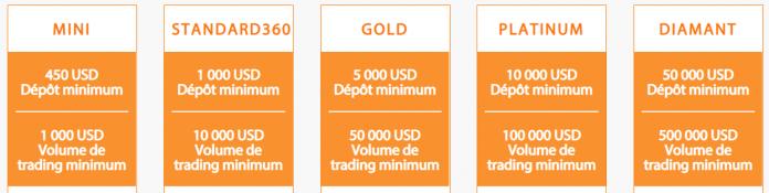 Types de comptes Trade360