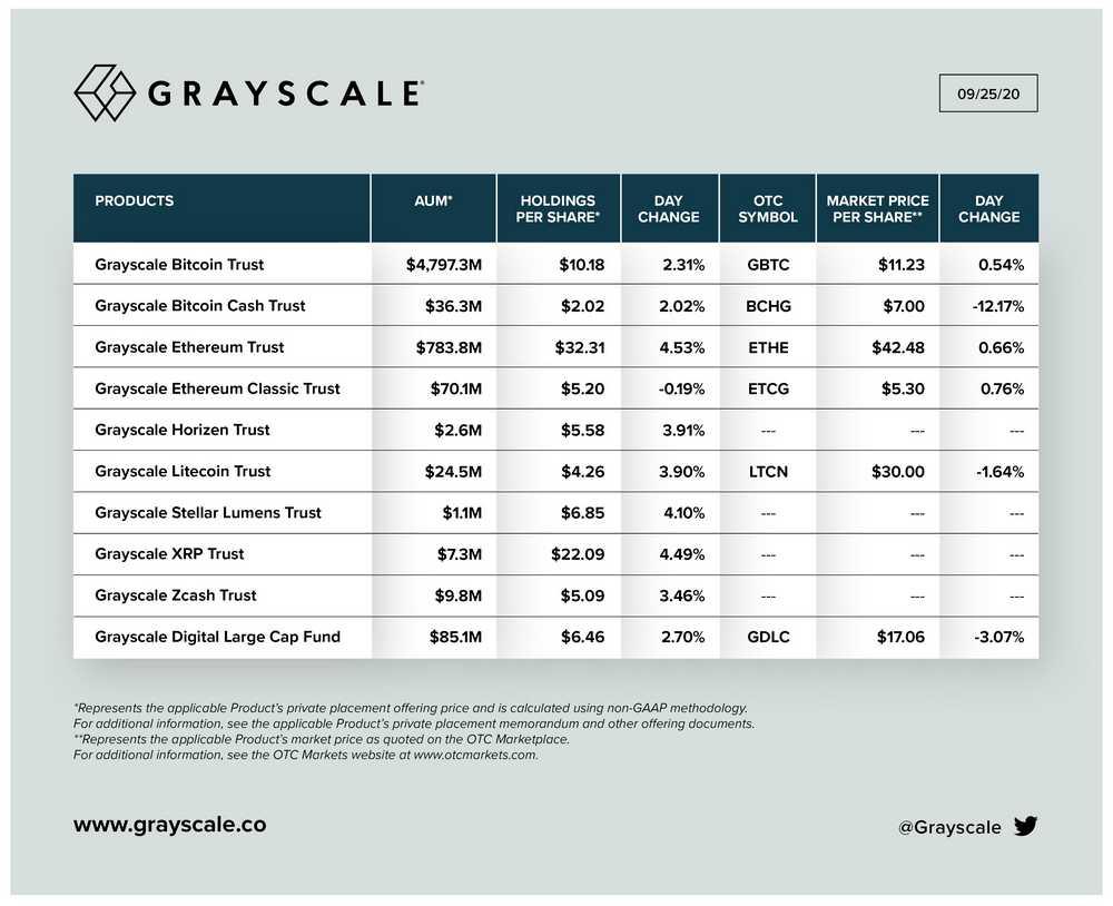 Le capital Bitcoin de Grayscale Investments grimpe à 4,9 milliards de $