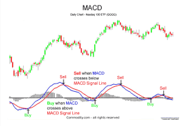 Savoir utiliser l'Indicateur MACD pour trader