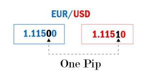 Les notions importantes à maitriser pour faire du trading : Pip