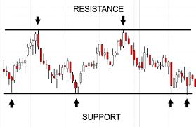 Utiliser la notion de support et résistance pour trader