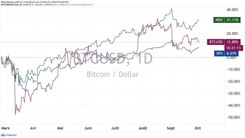 Bitcoin (BTC) : toujours sensible à la volatilité du marché actions