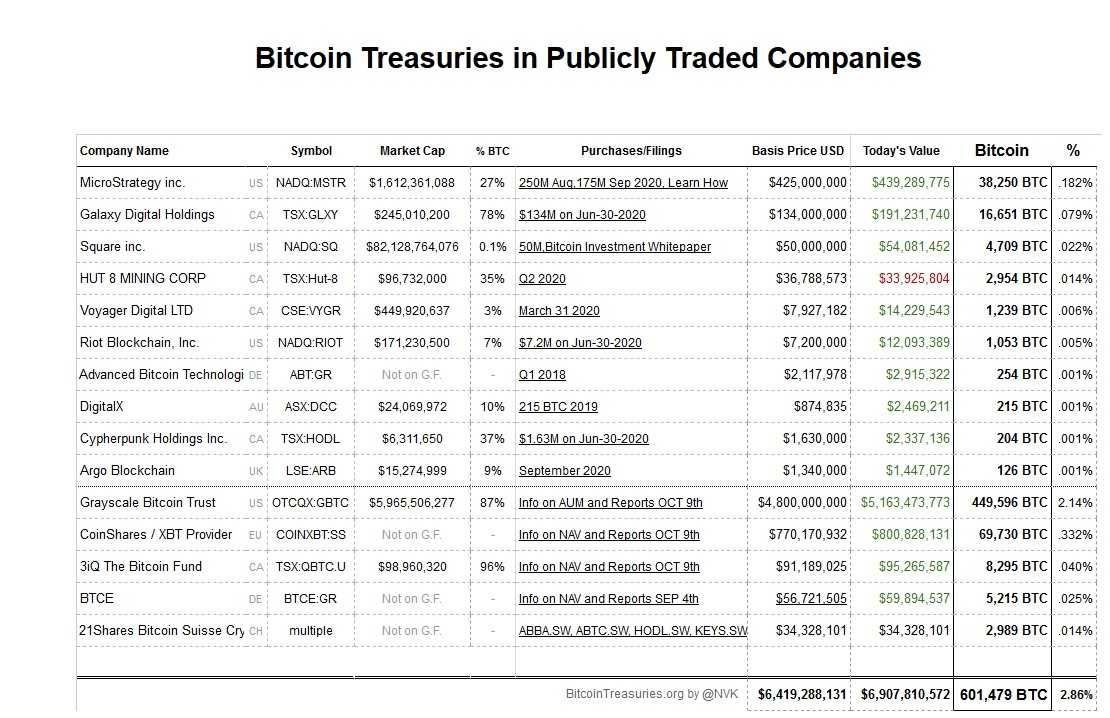 Des entreprises cotées détiennent du Bitcoin pour près de 7 milliards $