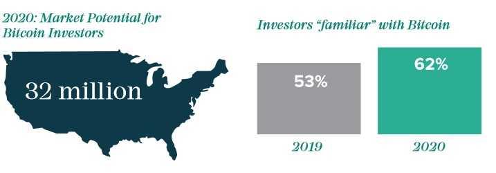 L'intérêt des investisseurs à l'égard de Bitcoin s'envole en 2020