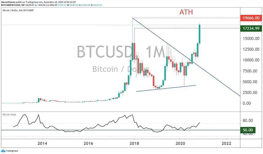 Bitcoin (btc) proche de son « All Time High, ATH » – 2 scénarios possibles
