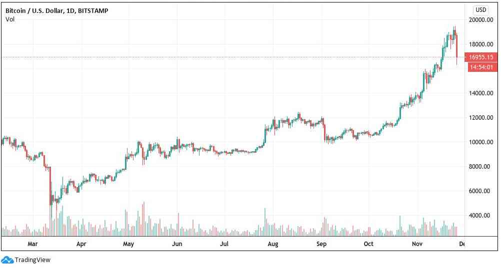 Bitcoin enregistre son plus grand crash depuis mars