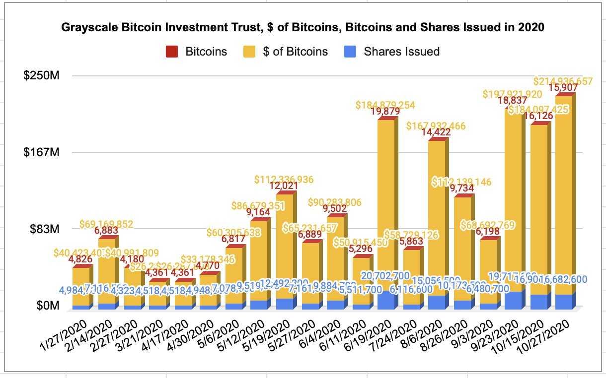 Grayscale Bitcoin Trust en passe d'atteindre les 500.000 bitcoins