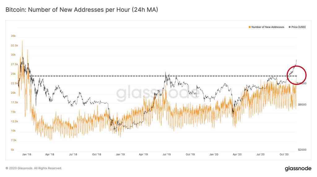 Record avec près de 25.000 nouvelles adresses Bitcoin créées en une heure
