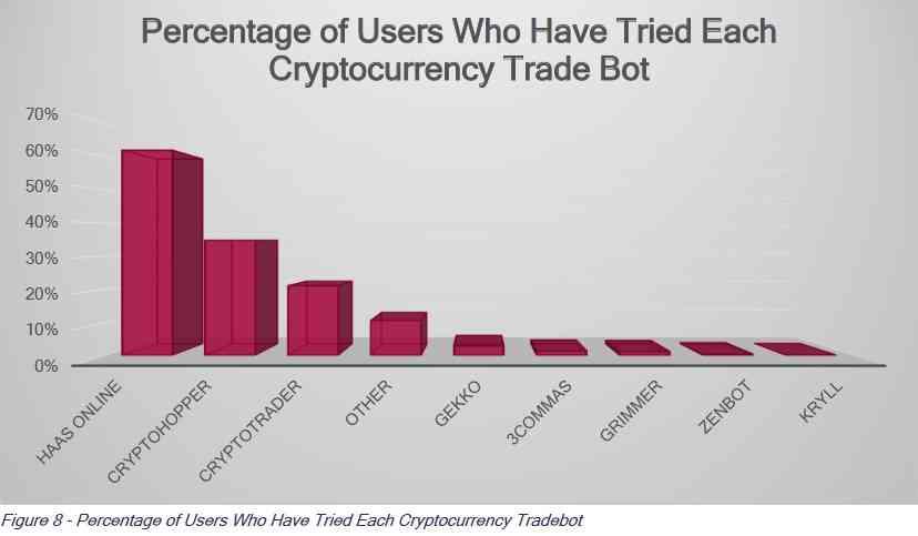 Les traders en crypto-monnaies n'ont pas confiance dans les bots