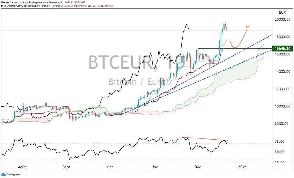 Bitcoin (BTC) : le marché débute une phase de retracement avec le sell-off en Bourse