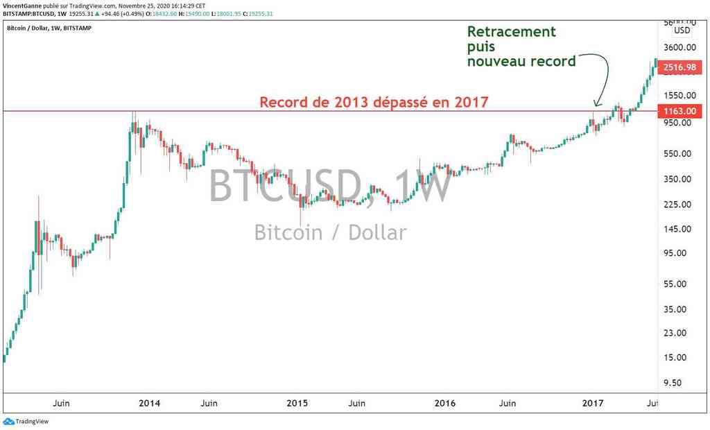 Bitcoin (BTC) : suspense technique autour du record historique