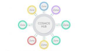 Cosmos zones