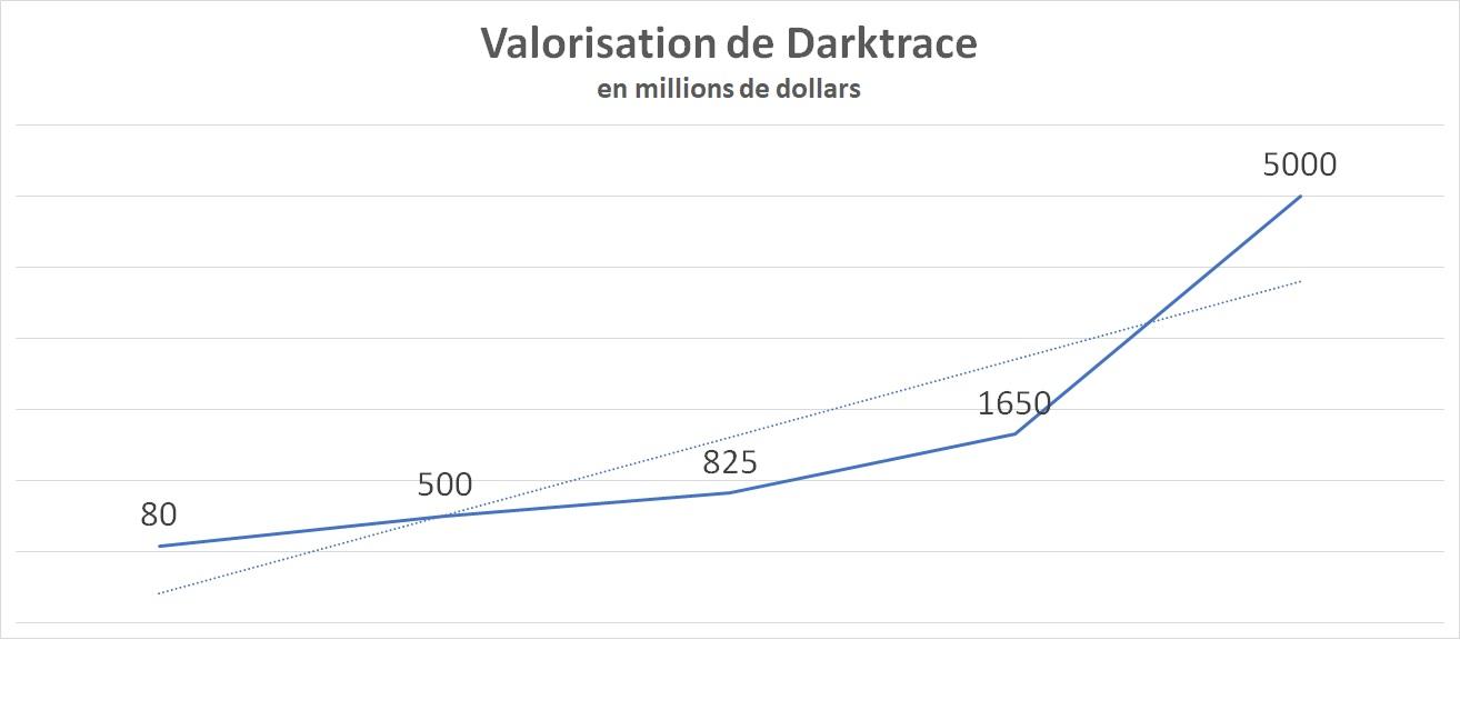 Valorisation de Darktrace