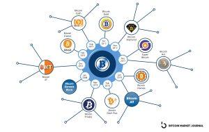 2017 : Création de Bitcoin Gold