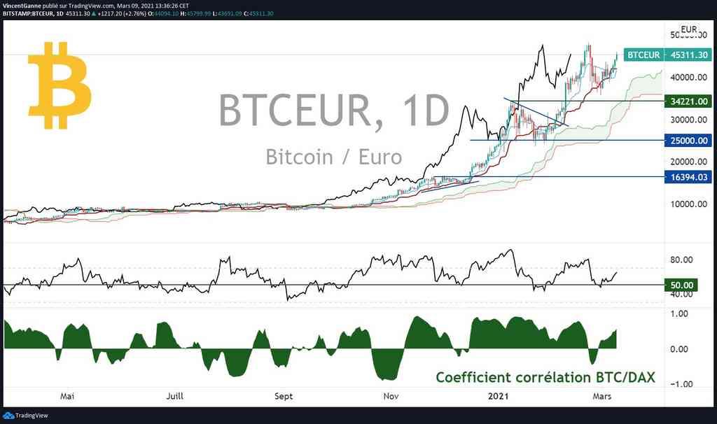 40 Euro in Bitcoin o 40 EUR in BTC
