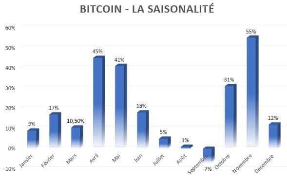 Bitcoin (BTC) : le mois d'avril est historiquement un mois performant