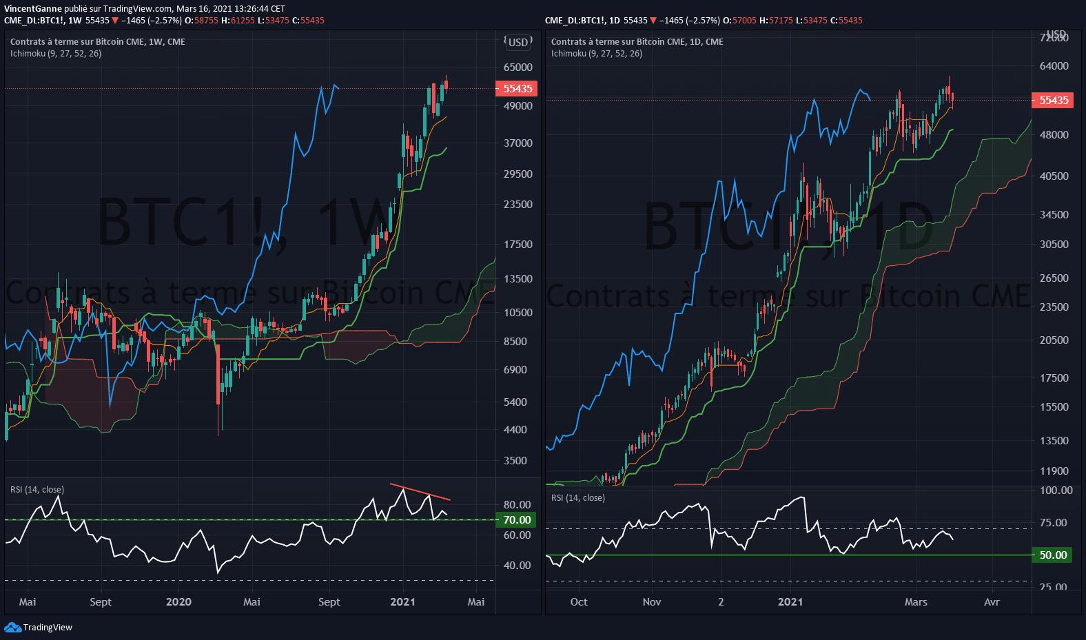 Bitcoin (BTC) : faut-il s'inquiéter du petit bull trap du weekend dernier ?