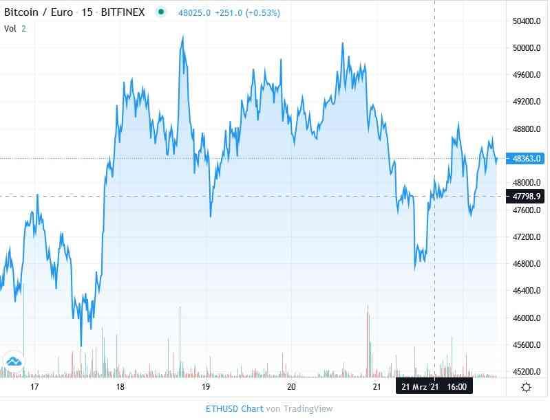 Bitcoin flirte encore avec les 60.000 $, puis rechute