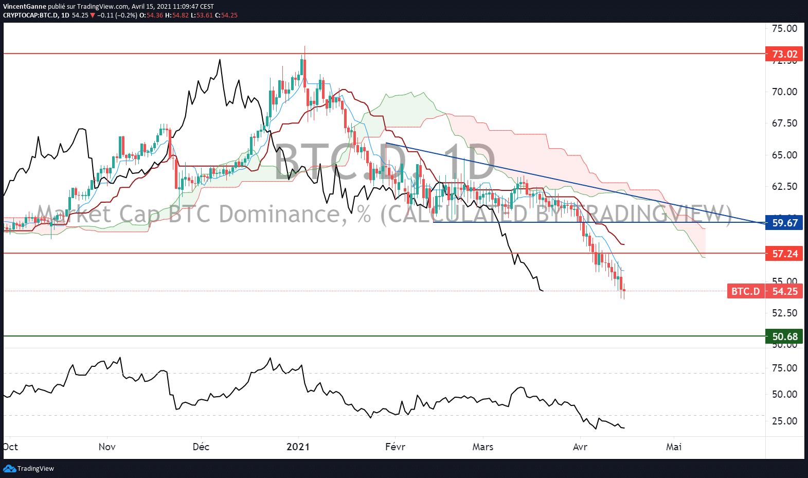 Bitcoin (BTC) : la dominance tend vers le seuil des 50%