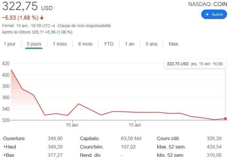 ARK Invest dit un grand oui à Coinbase et vend ses actions Tesla