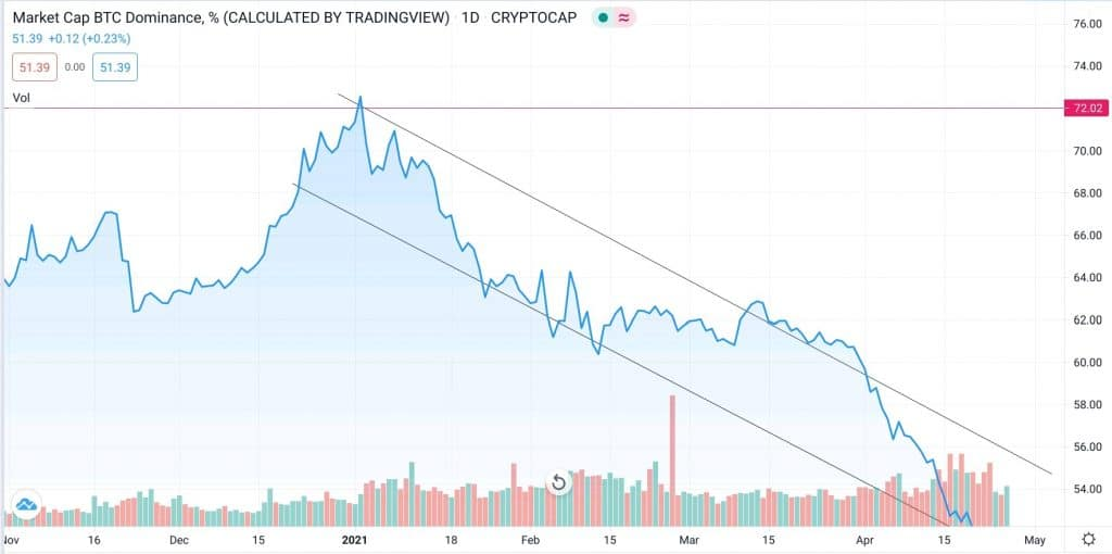Indice de la domination du Bitcoin