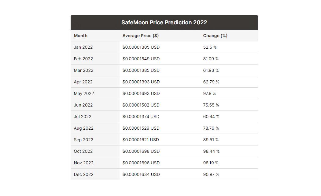 Safemoon Prévisions 2022