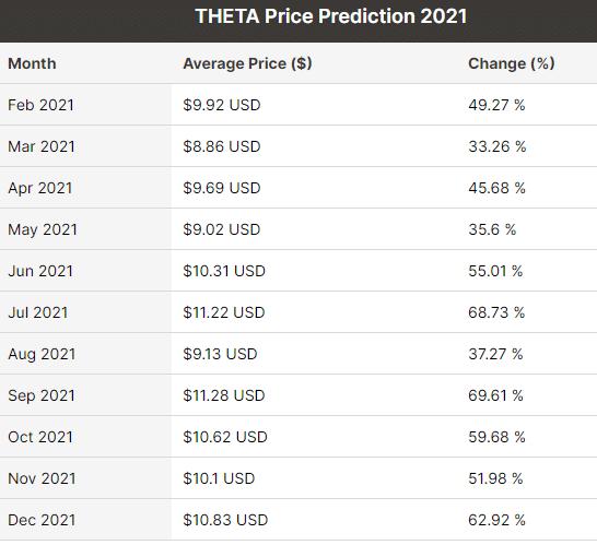 Prévisions Cours Theta 2021