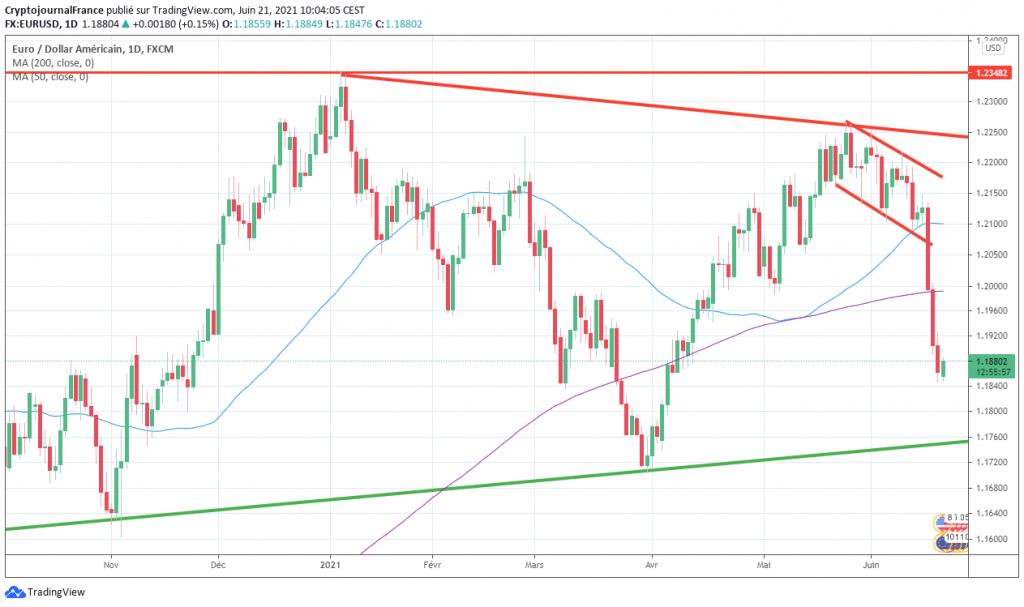 Analyse Forex Euro Dollar