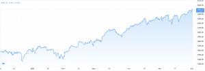 Mai 2021 : un quatrième mois consécutif de hausse