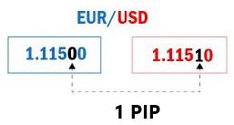 PIP Forex