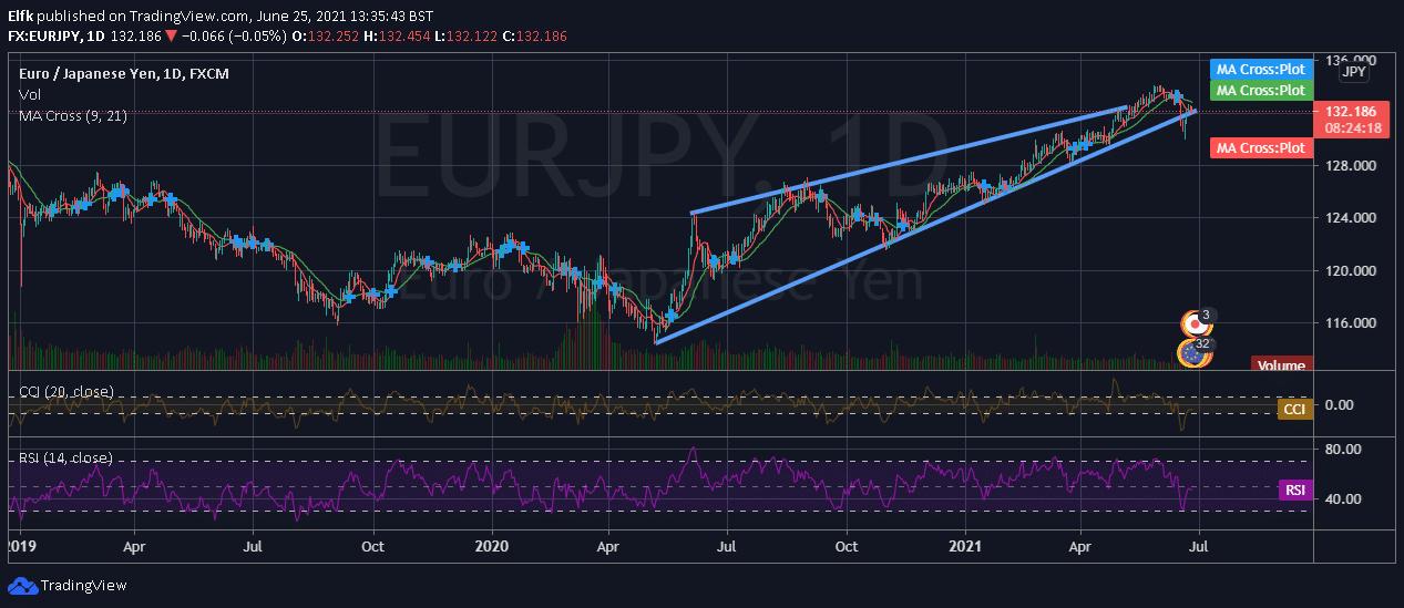 trading EURJPY