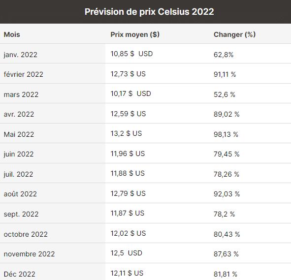 Prévisions Celsius 2022
