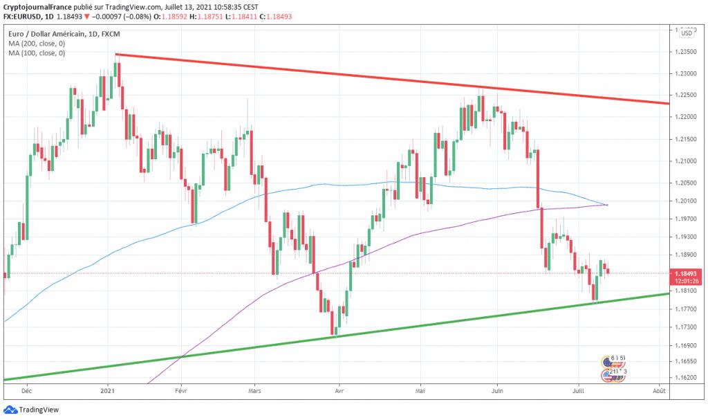 Signal forex baisser sur EUR USD