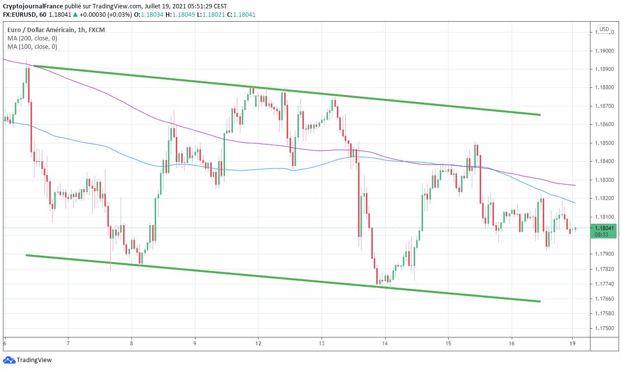 Graphique Forex EUR USD H1