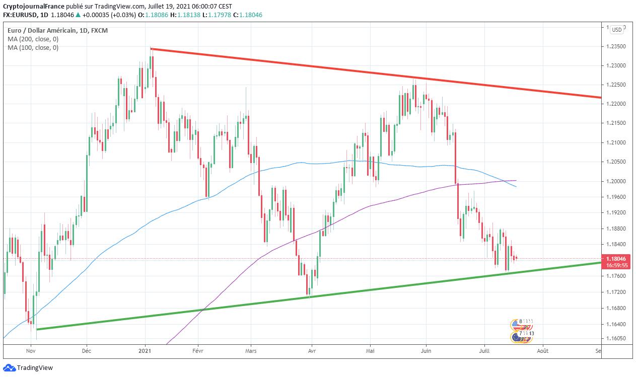 Graphique Forex EUR USD D1