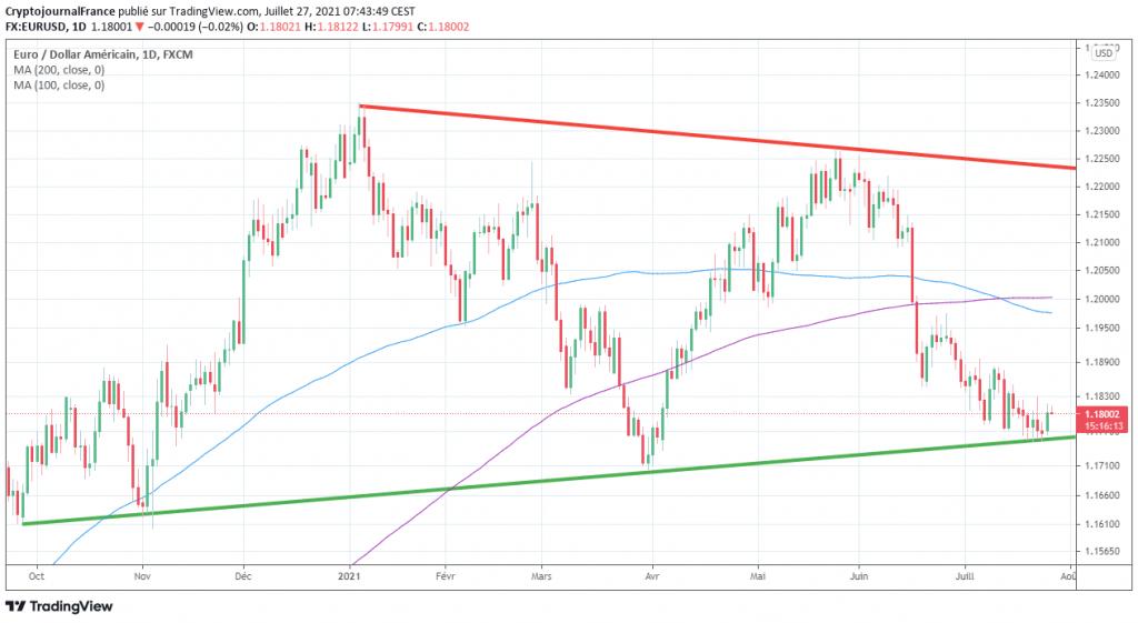 Graphique forex D1 EUR USD