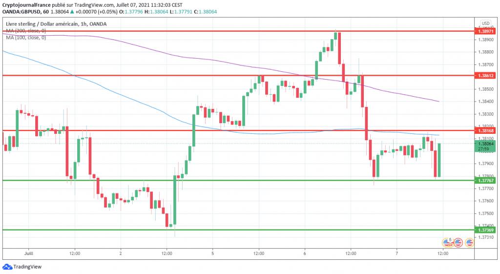 Graphique forex GBP USD