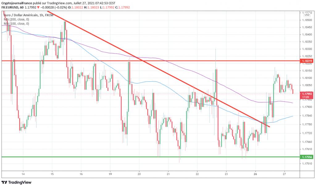 graphique forex h1 EUR USD