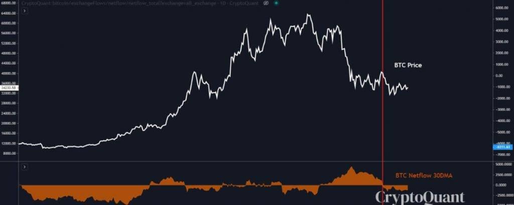 Bitcoin netflows sur les exchanges : un netflow négatif est un signal haussier pour le marché
