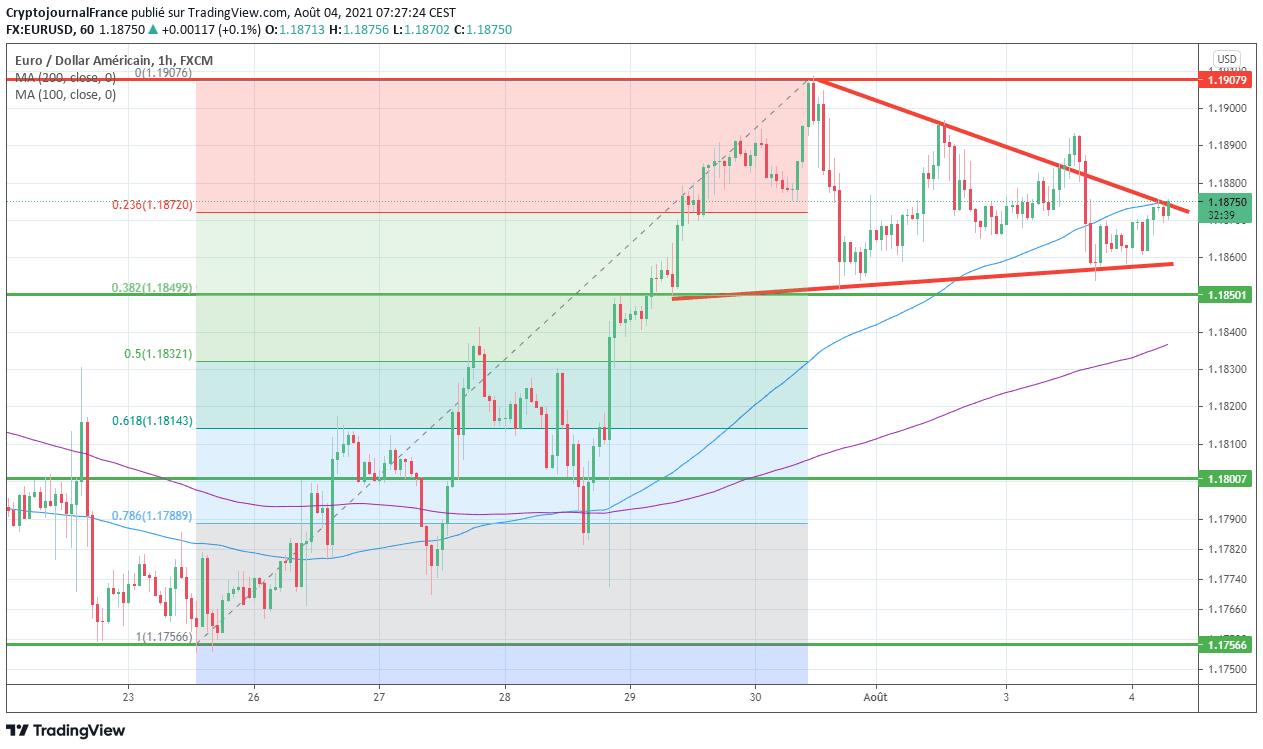 EUR USD analyse