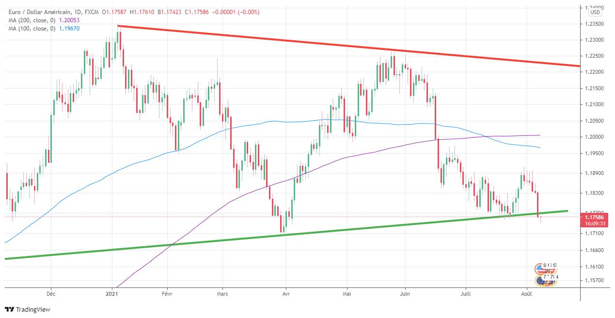 EUR USD graphique journalier