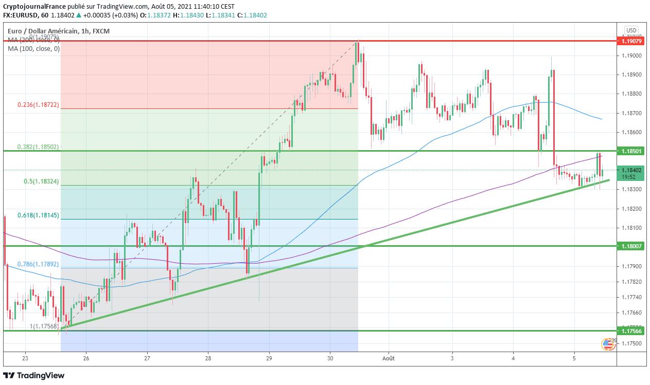 forex analyse euro dollar