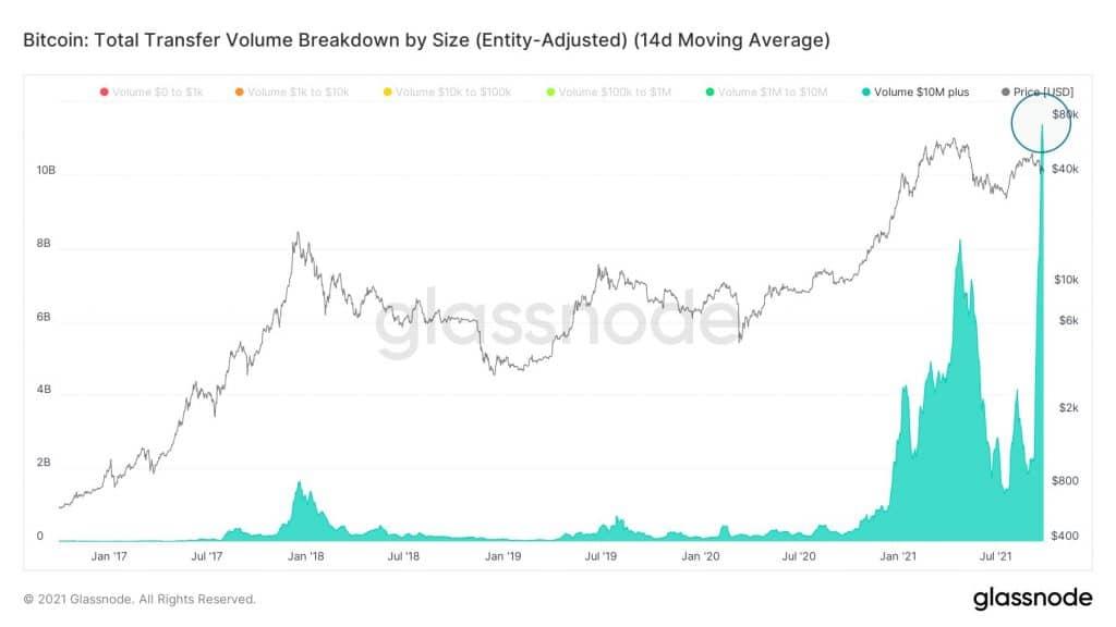 Le cours du Bitcoin frappé par le contexte global de la remontée des taux!