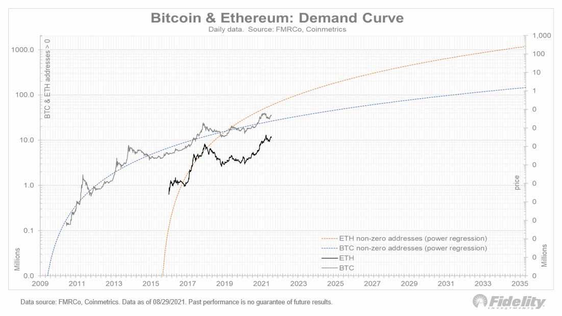 Courbe de la demande de Bitcoin et d'Ethereum de Jurrien Timmer