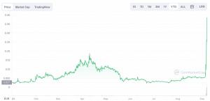 Le cours de la crypto IDEX en 2021