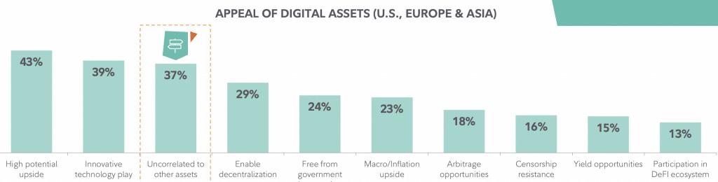 Le bitcoin intéresse de plus en plus les institutionnels selon une étude de Fidelity