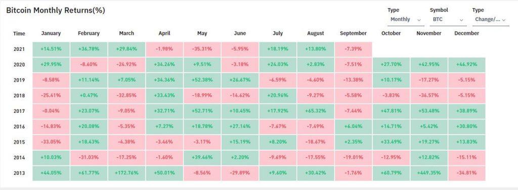 Le Bitcoin pourra-t-il inverser la tendance en Octobre?